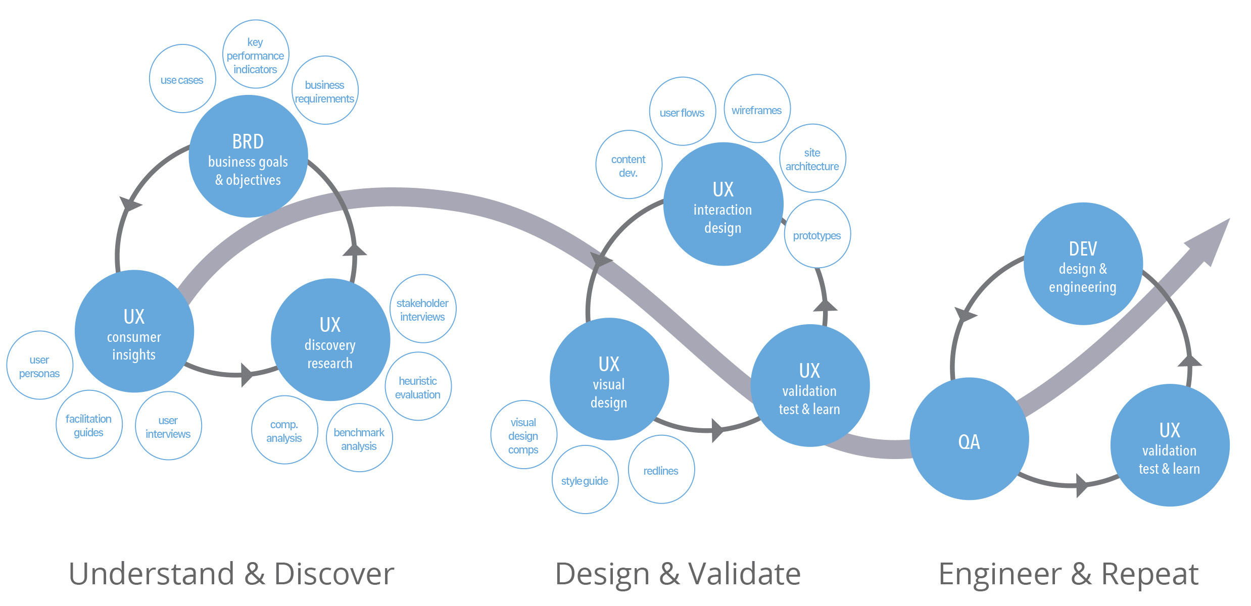 UX_Design_Process